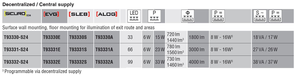 High protection class combined general and emergency luminaire with high impact strength